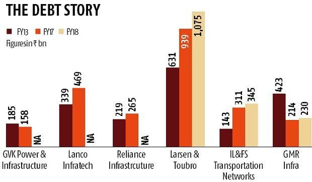 R-Infra monetisation strategy paid off but did it help similar companies?