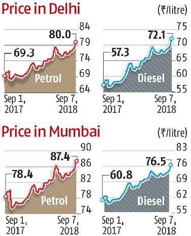 Spike in fuel prices likely to make commodities, services costlier