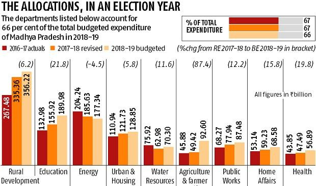 Assembly Elections 2018: What Madhya Pradesh govt did with its money