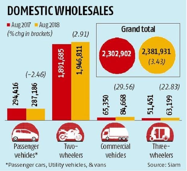 Kerala floods impact: Passenger vehicle sales dip over 2% in August
