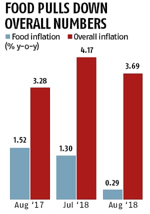 At a 10-month low of 3.69% in Aug, retail inflation below RBI target