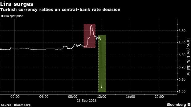 Turkey central bank raises benchmark rate by 625 bps to 24%; Lira rallies