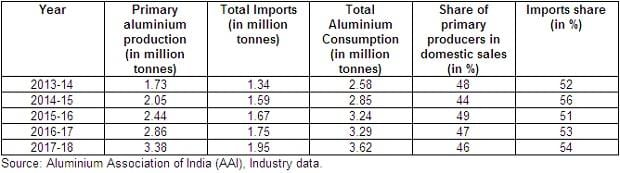 Aluminium majors hurt by spike in imports from US, China levies to blame