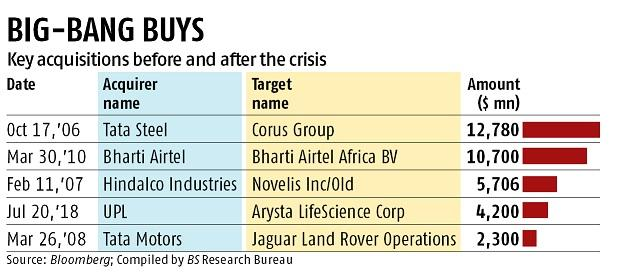 10 years of Lehman crisis: India Inc's global foray has been a mixed