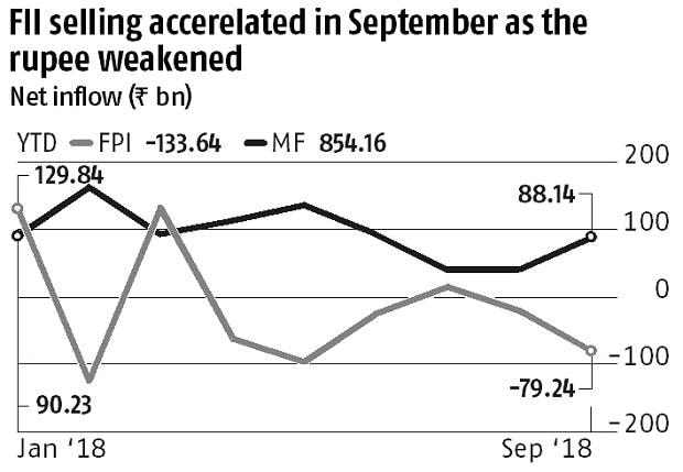 The fall season: Foreign portfolio investors pull out Rs 80 bn in September