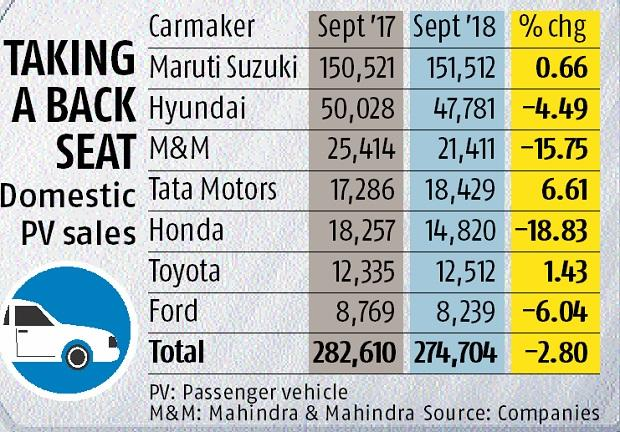 Carmakers in the slow lane as sales clock 3% decline in September
