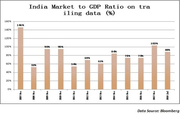 What does market cap-to-GDP ratio tell about market