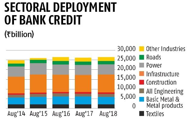 Bank credits: Infra, power sectors continue to get lion's share, says RBI
