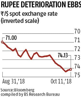 Finance Ministry says it is confident that rupee will gain, oil will slip