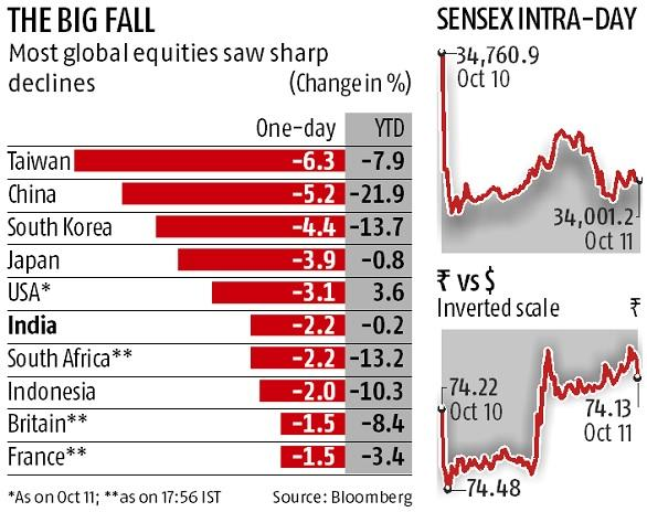 Markets plunge on global sell-off; investor wealth erodes by Rs 2.69 trn