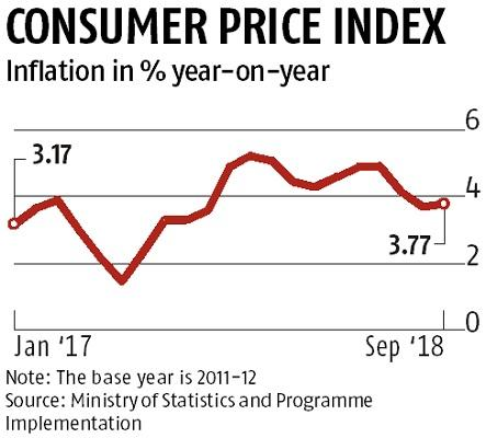 September retail price inflation inches up, stays below RBI's 4% target