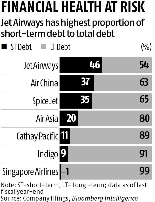 Jet Airways seeks loan moratorium, fresh funds in struggle for