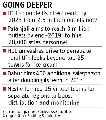 From ITC to Patanjali, FMCG companies go for direct reach to