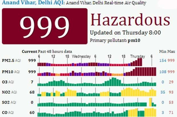 Diwali fireworks push air pollution to 'severe' level in India's capital