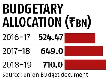 Highway ministry likely to seek 25% higher budgetary allocation for 2019-20