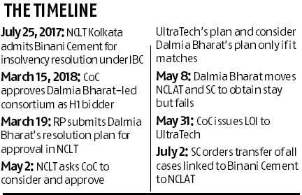 NCLAT okays UltraTech bid for Binani Cement, says no to