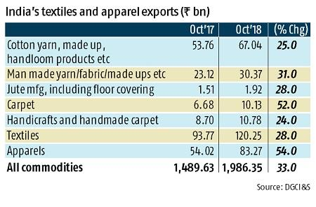Textile & apparel exports jump 38% in October on higher