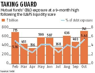 IL&FS effect: Mutual funds build liquidity pockets in debt schemes