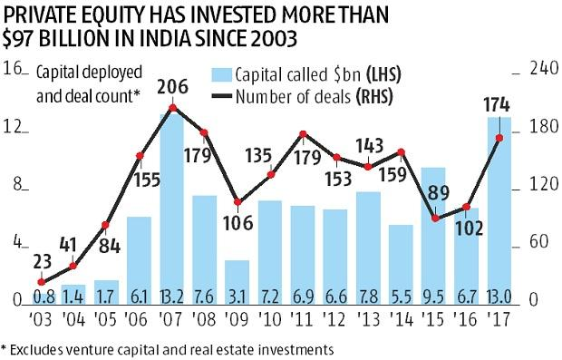 Buyouts scored over other deals for all PE capital in past 3 years: Report