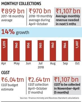 GST collection: Couple of highs, but way short of Rs 12 trillion target