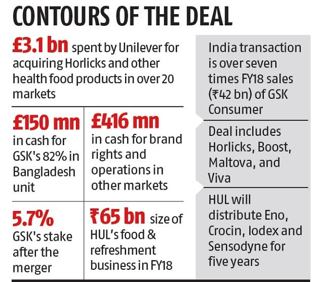 HUL, GSK ink Rs 317-bn merger in India's biggest consumer