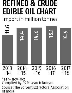 Malaysia-India deal on import duty may hit Indian edible oil