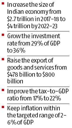 NITI unveils 'Strategy for New India @75' to make India $4-trillion economy