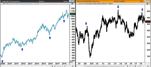 Chart-5