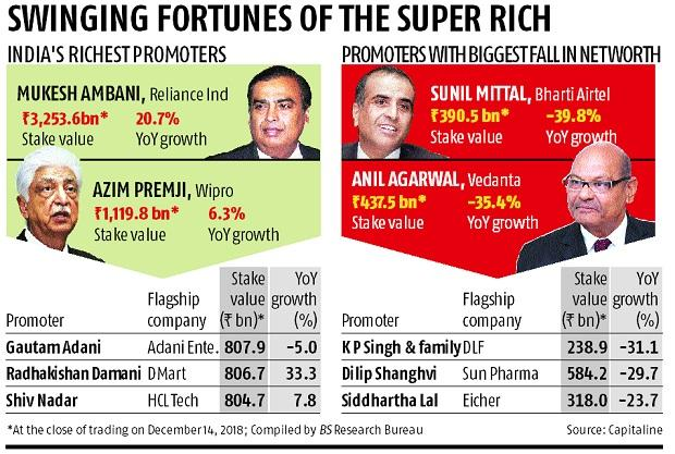 india inc promoters lose rs 1 7 trillion but a rich year for