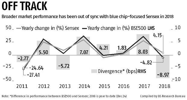 Stocks in broader markets likely to witness worst setback in seven years