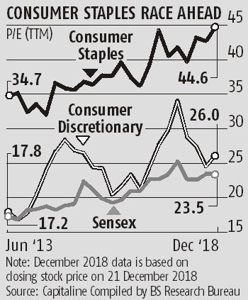 Consumer stocks remain costly despite correction; Bajaj Auto, Maruti fall