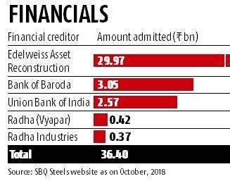 Lenders to insolvent SBQ Steels prefer to take the
