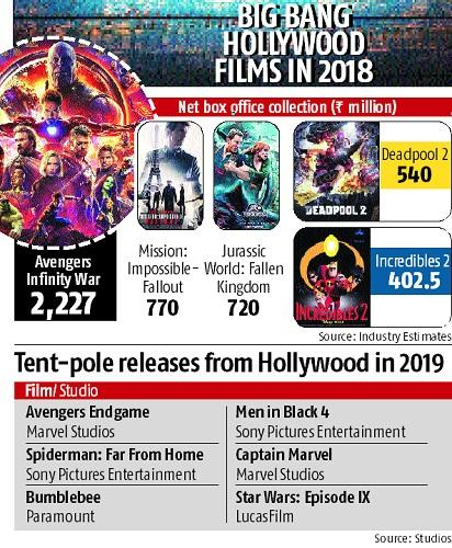 Chart. u201c  sc 1 st  Business Standard & Hollywood biz booming at Indian box office all thanks to big ...