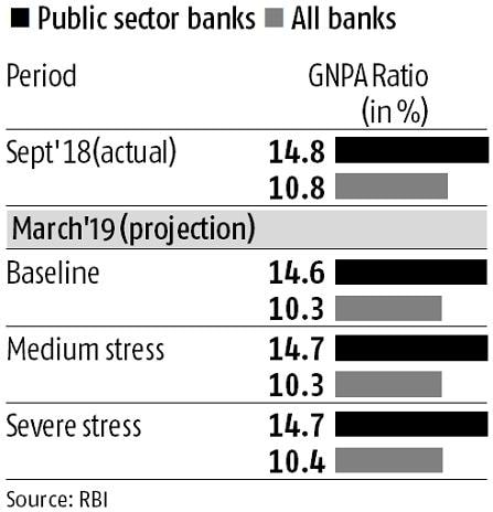 RBI stress test shows banks asset quality might improve in 2019