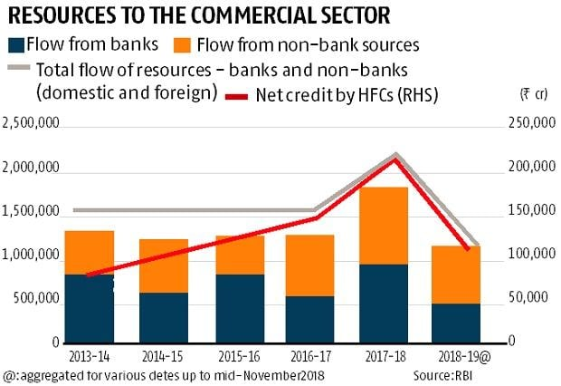 Post-recapitalisation, banks' credit flow increases sharply in FY18