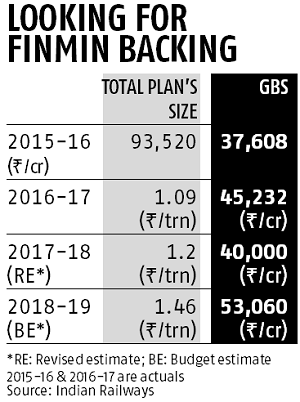 Budget 2019: Railways may line up its highest-ever capex of Rs 1.7 trillion