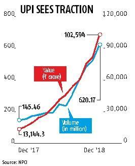 UPI transactions rise 25%, cross Rs 1 trillion mark in December