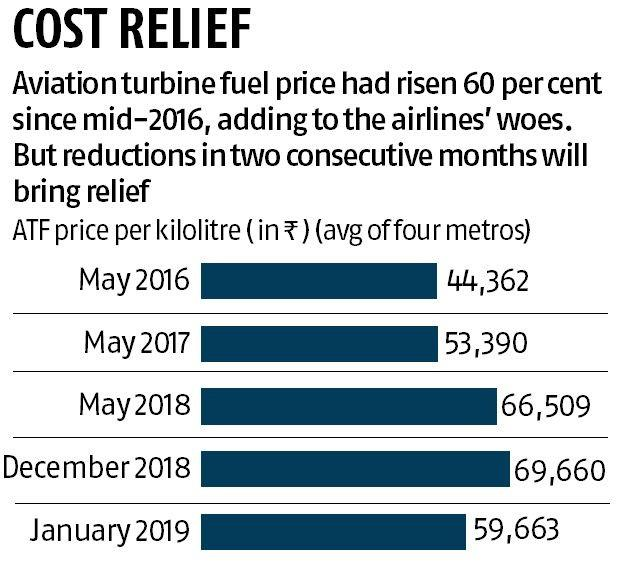 Airlines get a flying start in 2019 as jet fuel price is