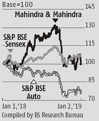 Dip in tractor sales a temporary blip for M&M, demand seen rising again