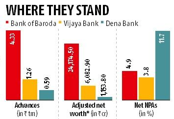 Swap ratio fixed for Bank of Baroda merger with Vijaya, Dena bank