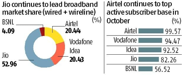 Vodafone Idea entity lost 73 6 lakh subscribers in October