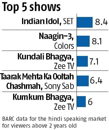 Here's how Indian Idol and Kaun Banega Crorepati performed