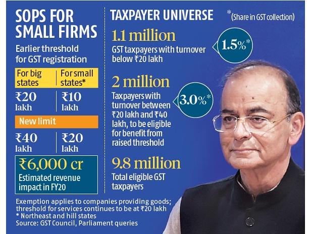 2 million MSMEs exempted from GST; panels to decide on real estate taxation