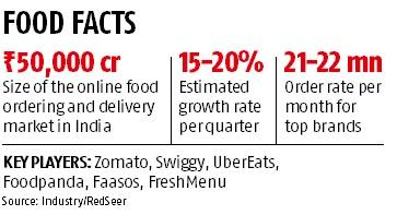 Future Group bets big on food delivery business, to invest Rs 1,000 crore