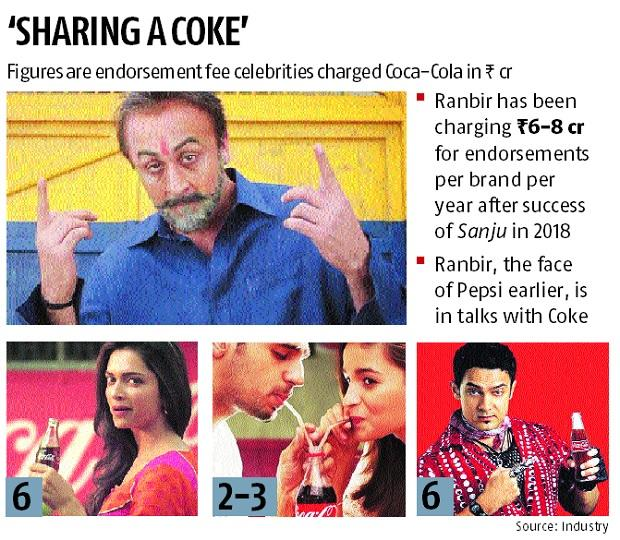 Ranbir Kapoor in talks with Coca-Cola for multi-year brand endorsement deal