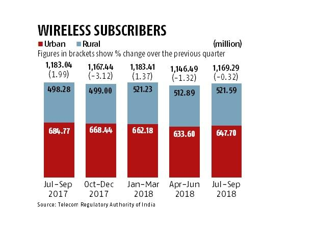 Telcos added 22.80 million subscribers in July-September quarter: Report