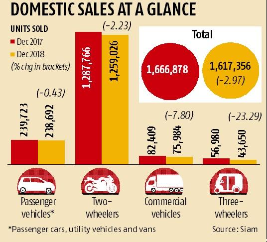 Automobile industry sees 3% decline in December sales on slow dispatches