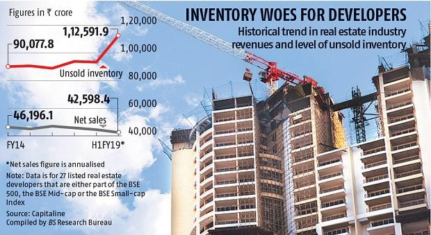 Listed realty developers saddled with unsold properties worth Rs 1 trillion