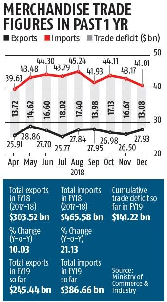 December trade deficit lowest in FY19 as imports shrink to three-month low
