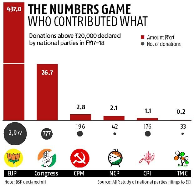 Data shows BJP bagged 92% of corporate donations to